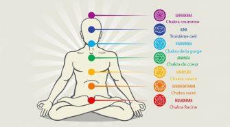 explication chakra